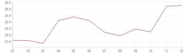 Graphik - Inflation Griechenland 1980 (VPI)