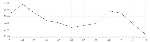 Chart - inflation Greece 1981 (CPI)