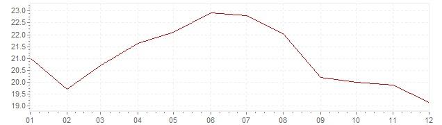 Graphik - Inflation Griechenland 1982 (VPI)
