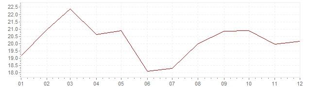 Gráfico - inflación de Grecia en 1983 (IPC)