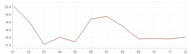 Chart - inflation Greece 1984 (CPI)