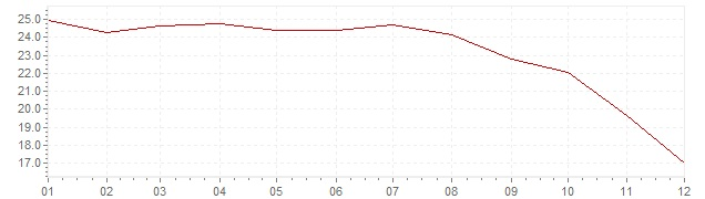 Chart - inflation Greece 1986 (CPI)