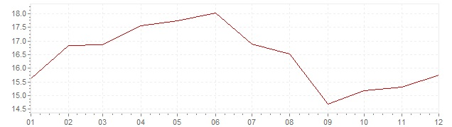 Chart - inflation Greece 1987 (CPI)