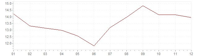Chart - inflation Greece 1988 (CPI)