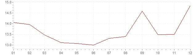 Chart - inflation Greece 1989 (CPI)