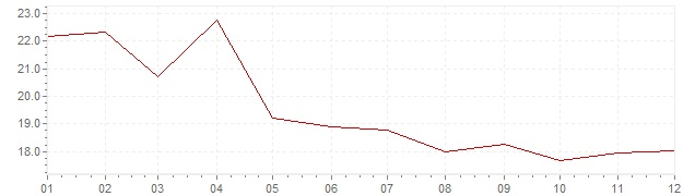 Chart - inflation Greece 1991 (CPI)