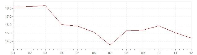 Grafico - inflazione Grecia 1992 (CPI)