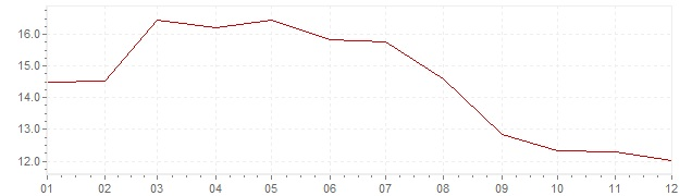 Chart - inflation Greece 1993 (CPI)