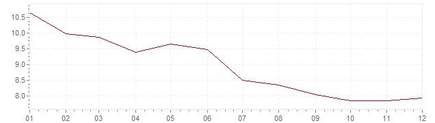 Graphik - Inflation Griechenland 1995 (VPI)