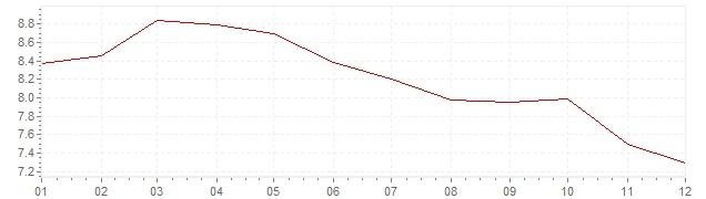 Graphik - Inflation Griechenland 1996 (VPI)