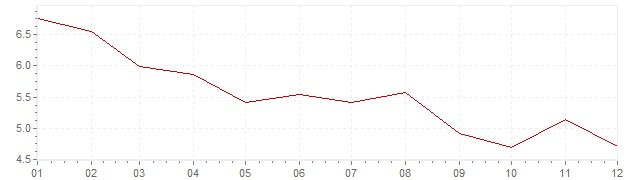 Grafiek - inflatie Griekenland 1997 (CPI)