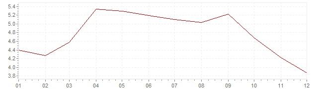 Grafico - inflazione Grecia 1998 (CPI)