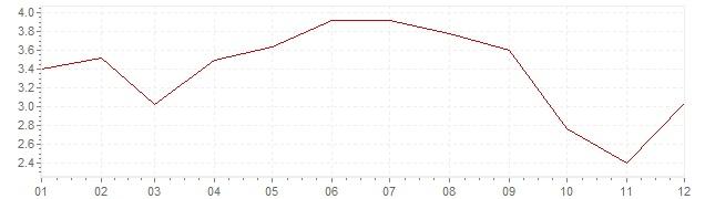 Graphik - Inflation Griechenland 2001 (VPI)