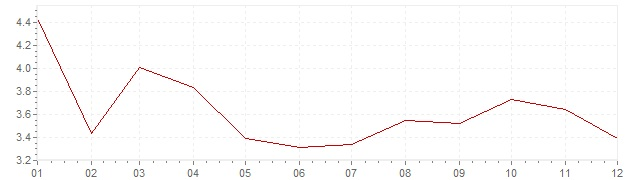 Chart - inflation Greece 2002 (CPI)
