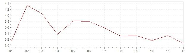 Gráfico - inflación de Grecia en 2003 (IPC)