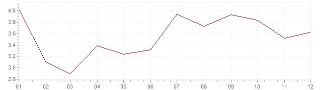 Chart - inflation Greece 2005 (CPI)