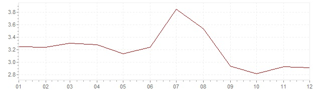 Graphik - Inflation Griechenland 2006 (VPI)
