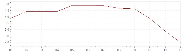 Chart - inflation Greece 2008 (CPI)