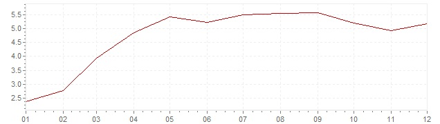 Chart - inflation Greece 2010 (CPI)