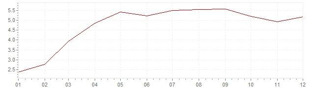 Grafico - inflazione Grecia 2010 (CPI)