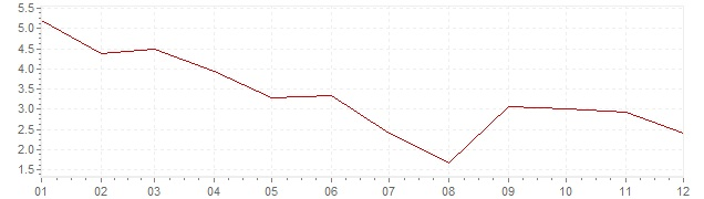 Chart - inflation Greece 2011 (CPI)