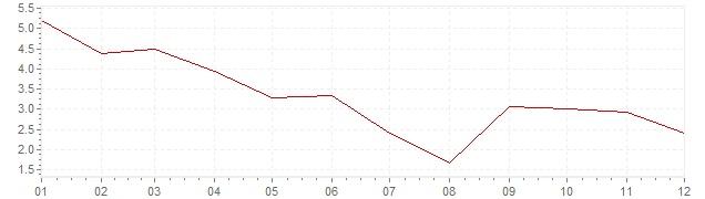 Gráfico - inflación de Grecia en 2011 (IPC)