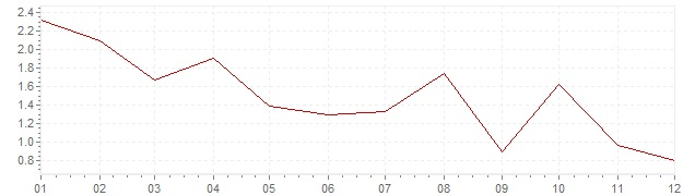 Chart - inflation Greece 2012 (CPI)