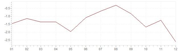 Grafico - inflazione Grecia 2014 (CPI)