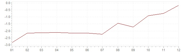 Graphik - Inflation Grèce 2015 (IPC)