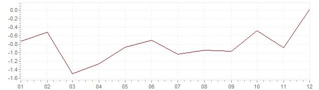 Gráfico - inflación de Grecia en 2016 (IPC)