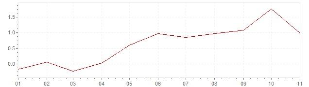 Grafico - inflazione Grecia 2018 (CPI)