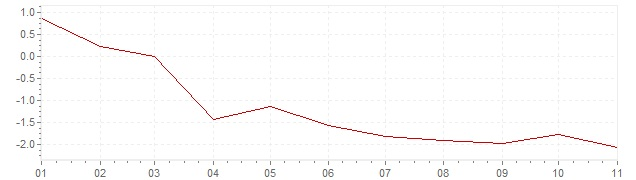 Chart - inflation Greece 2020 (CPI)