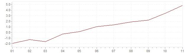 Graphik - Inflation Griechenland 2021 (VPI)