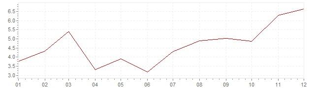 Grafiek - inflatie Hongarije 1981 (CPI)
