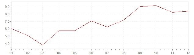 Grafiek - inflatie Hongarije 1982 (CPI)
