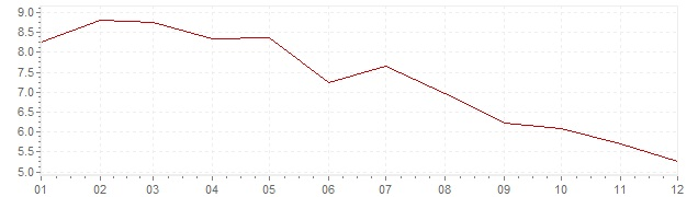 Grafiek - inflatie Hongarije 1983 (CPI)