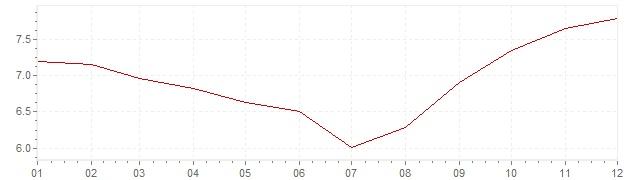 Graphik - Inflation Hongrie 1985 (IPC)
