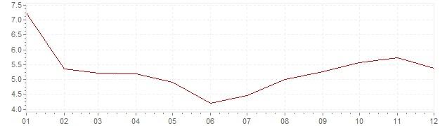Grafiek - inflatie Hongarije 1986 (CPI)