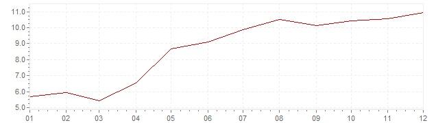 Grafiek - inflatie Hongarije 1987 (CPI)