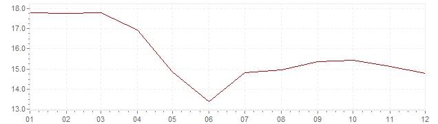 Grafiek - inflatie Hongarije 1988 (CPI)