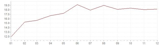 Grafiek - inflatie Hongarije 1989 (CPI)