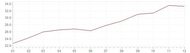 Grafiek - inflatie Hongarije 1990 (CPI)