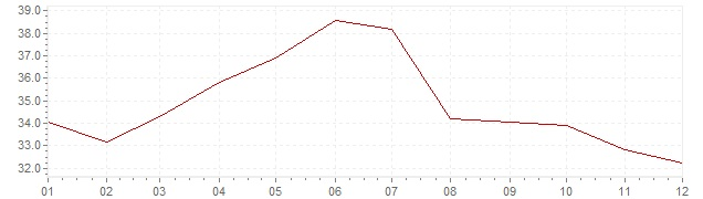 Grafiek - inflatie Hongarije 1991 (CPI)