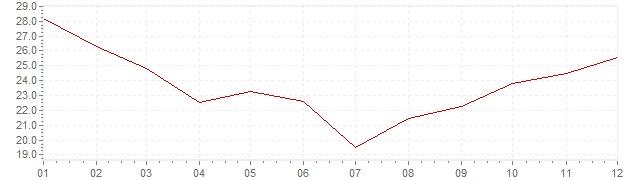 Grafiek - inflatie Hongarije 1992 (CPI)