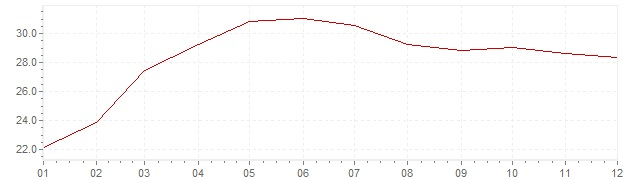 Chart - inflation Hungary 1995 (CPI)