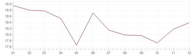 Grafiek - inflatie Hongarije 1997 (CPI)