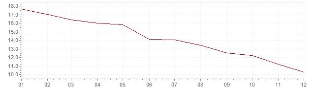 Graphik - Inflation Hongrie 1998 (IPC)