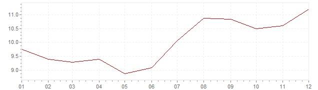 Grafiek - inflatie Hongarije 1999 (CPI)