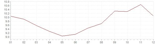 Graphik - Inflation Hongrie 2000 (IPC)