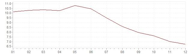 Grafico - inflazione Ungheria 2001 (CPI)